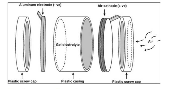 Esquema de batería de aluminio-aire
