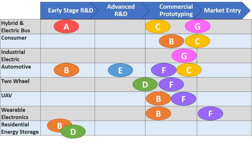 Madurez de seis tipos de tecnología (AF) por segmento de mercado