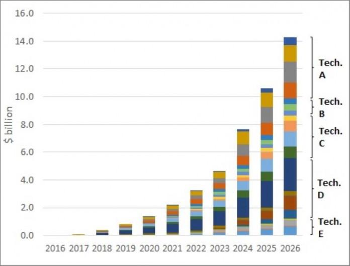 Previsiones de valor de mercado para los tipos de tecnología de batería por segmento de mercado