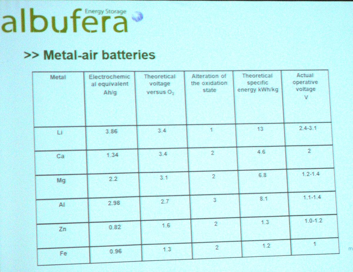 baterias de metal-aire de Albufera Energy Storage