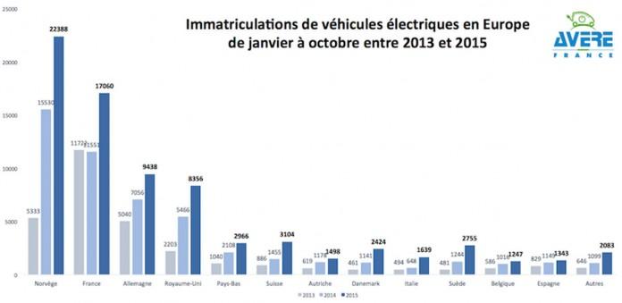 matriculaciones de vehiculos electricos en europa de enero a octubre entre 2013 y 2015