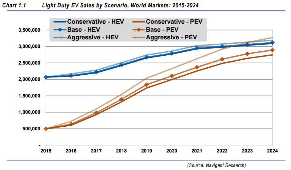 Evolución del mercado del vehículo eléctrico según escenario
