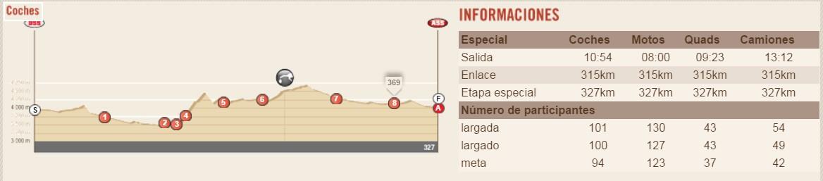 Perfil de la etapa 5 Dakar 2016 Jujuy-Uyuni