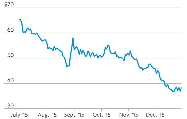 Evolucion del precio del petroleo