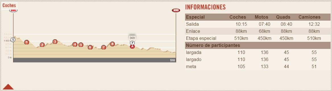 perfil etapa 2 dakar 2016 Villa Carlos Paz-Termas de Río Hondo