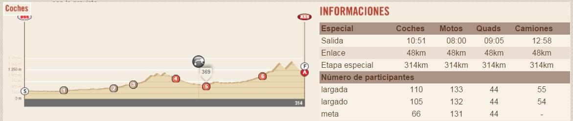 perfil etapa 3 dakar 2016 Termas de Río Hondo - Jujuy