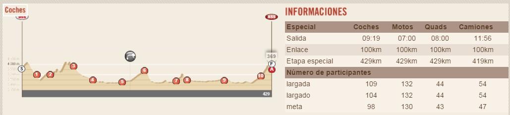 perfil etapa 4 dakar 2016 Jujuy – Jujuy