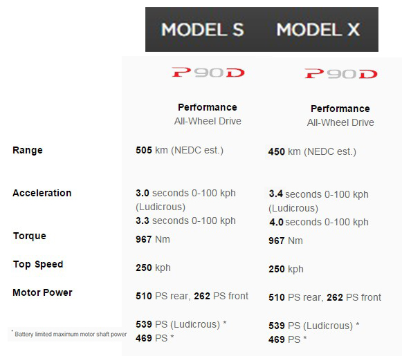 Caracteristicas comparadas Model S-Model X
