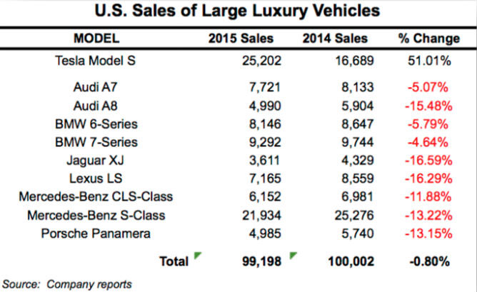 Comparativa de ventas del Model S en su segmento en 2014 y 2015
