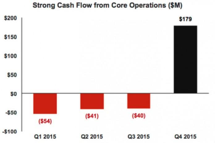 Datos de cashflow de TeslaMotors en 2015