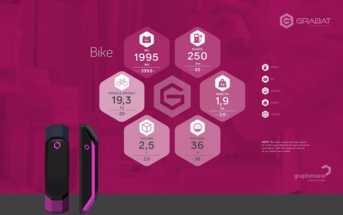 Datos de la bateria de grafeno para bicicletas
