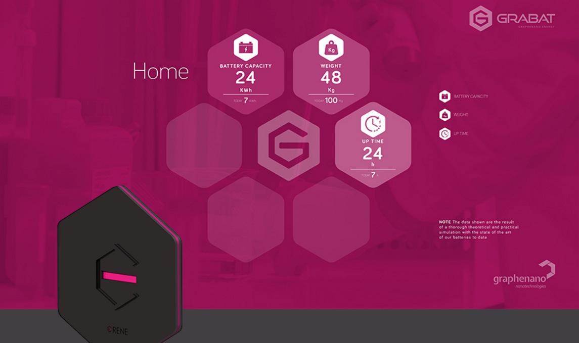 Datos de la bateria de grafeno para el hogar