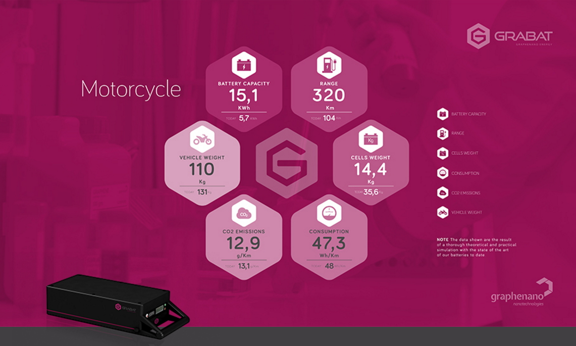 Datos de la bateria de grafeno para motocicleta