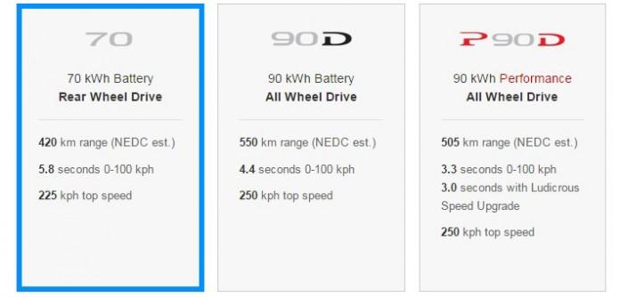 Opciones batería del Tesla Model S