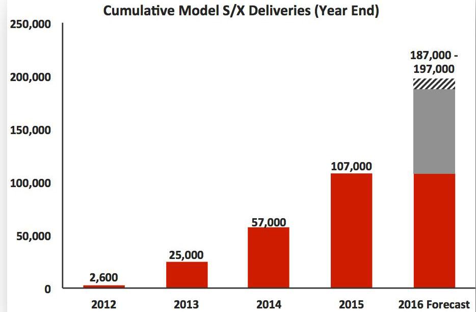 Proyección de ventas del Model S y del Model X en 2016