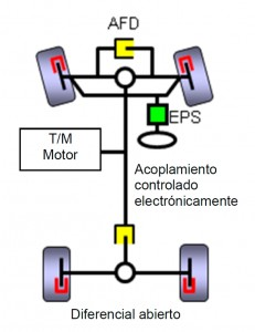Sistema S-AWC  de Mitsubishi