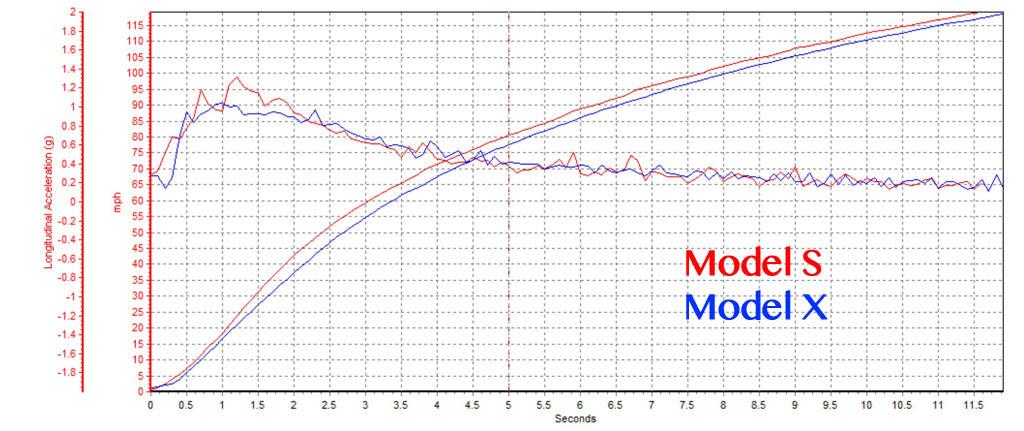 Tabla de velocidades y aceleraciones. Model S contra Model X