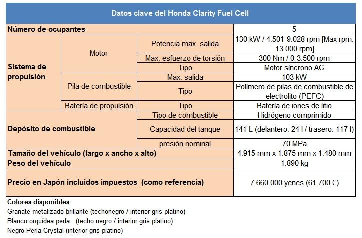 Datos técnicos del Honda Clarity Fuel Cell