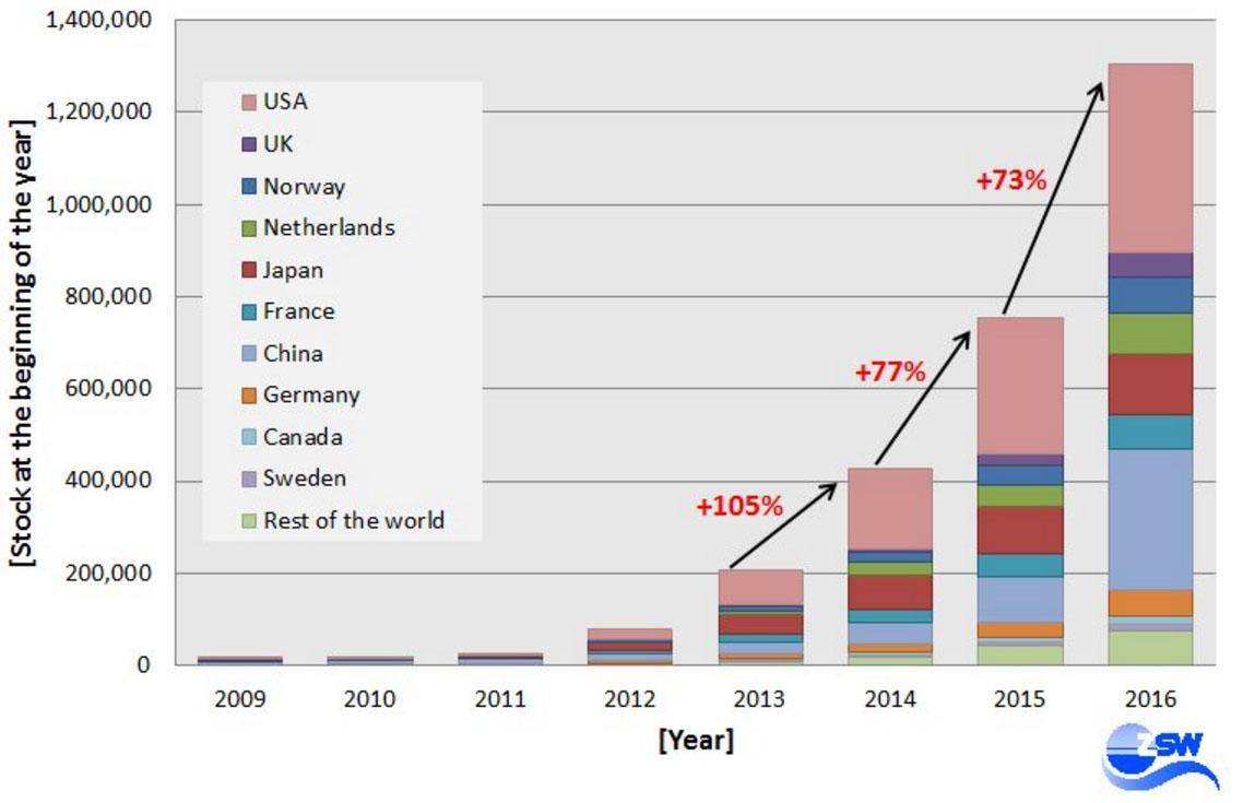 Incremento de registros de vehículos eléctricos por año