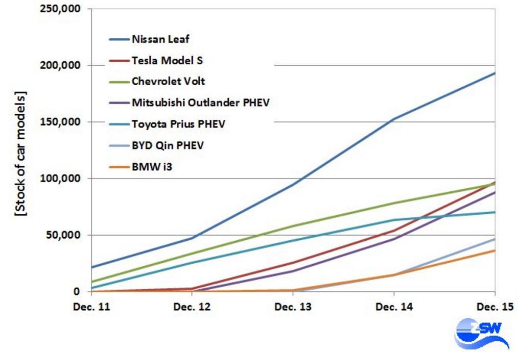 Modelos de vehículos eléctricos más vendidos