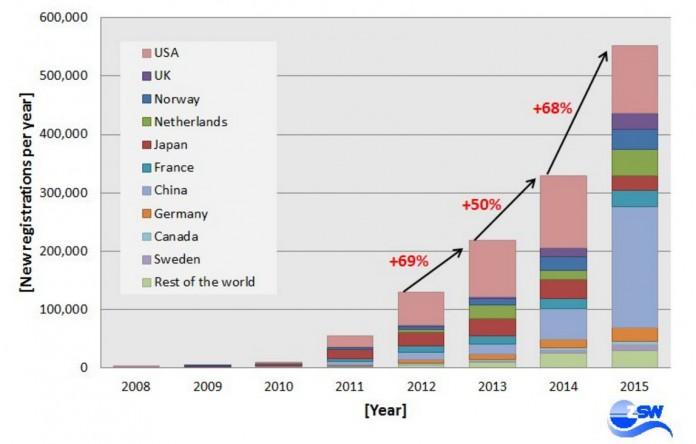 Nuevos registros de coches eléctricos por año
