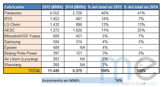 Tabla de ventas de baterías por fabricante 2014-2015 ME
