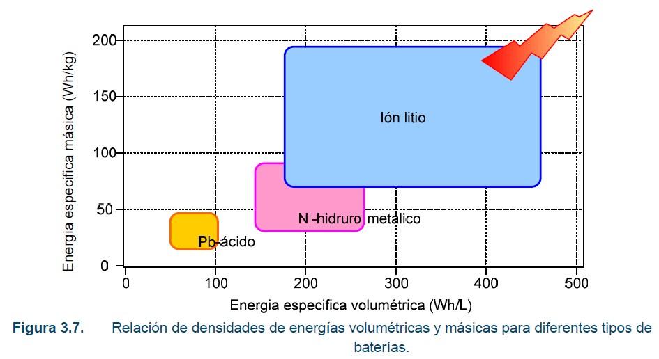 Capacidad energética de distintas tecnologías de baterías