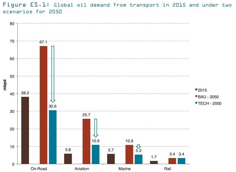 Demanda global de petróleo en 2015 comparado con 2050 (dos escenarios)