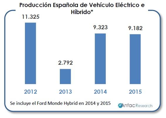 Fabricación de vehículos eléctricos en España de 2012 a 2015