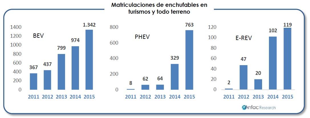 Incremento de ventas de vehículos enchufables entre 2011 y 2015