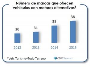 Número de marcas que ofrecen vehículos con motores alternativos