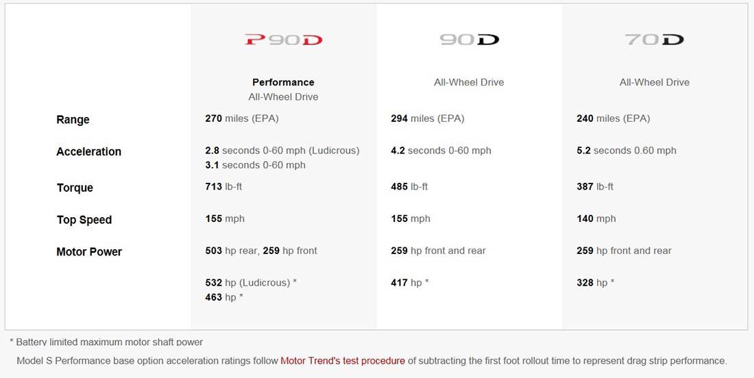 Nuevas autonomías del Model S de 90 kWh