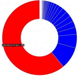 Porcentaje de reservas del Model 3 por países