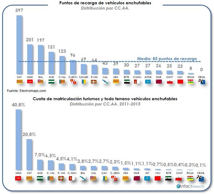 Punbtos de recarga y cuota de matriculación de vehículos enchufables por CC.AA.