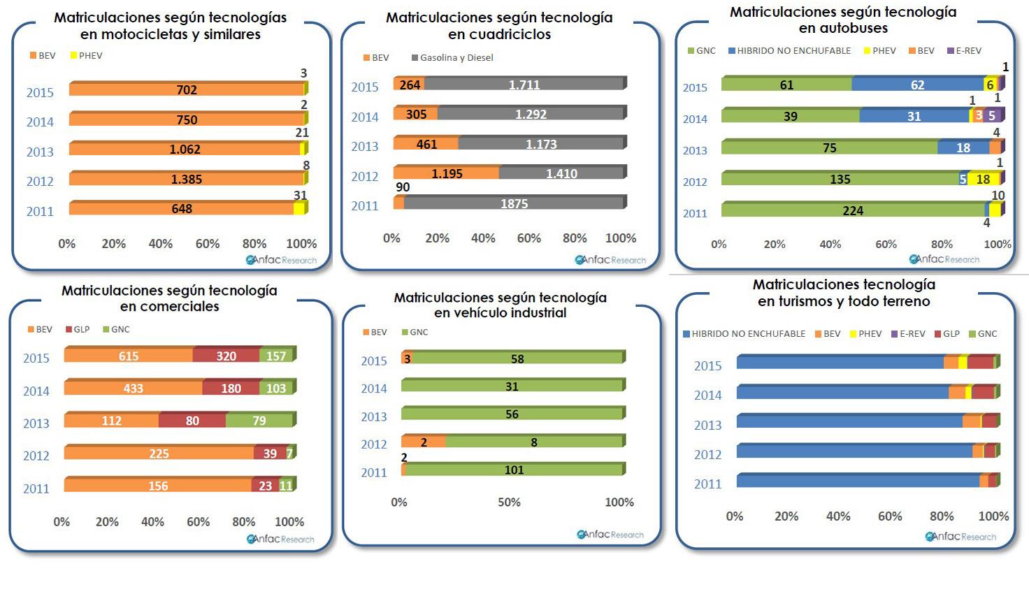 Segmentación de las ventas de vehículos alternativos