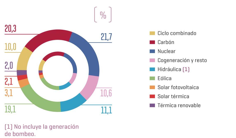 Balance de renovables y cobertura de la demanda