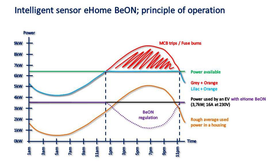 Gráfico del sistema de operación inteligente de eHome