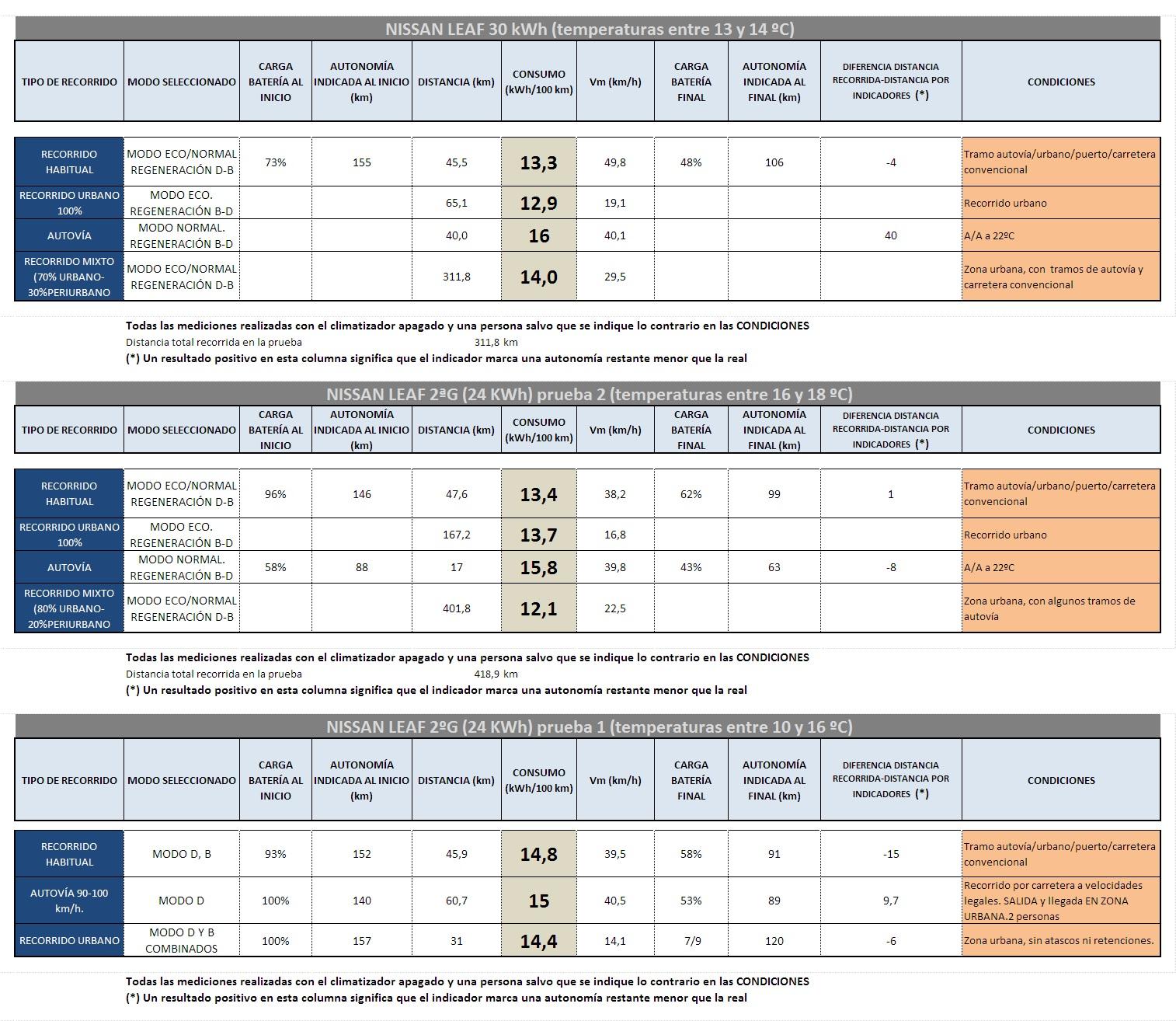 Tabla de consumos comparada Nissan Leaf 24 y 30 kWh