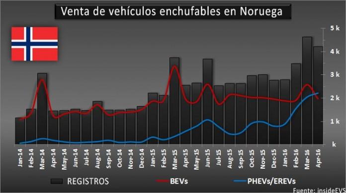 Ventas de vehículos eléctricos en Noruega