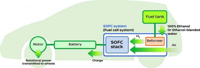 Esquema de funcionamiento de la célula de combustible de óxido sólido (SOFC)