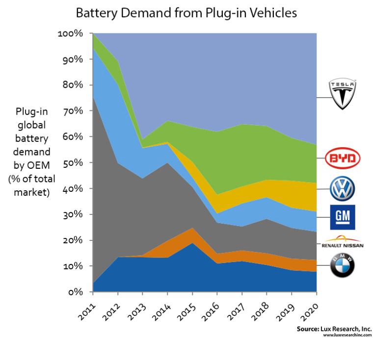 Gráfico de evolución de la demanda de baterías por los fabricantes