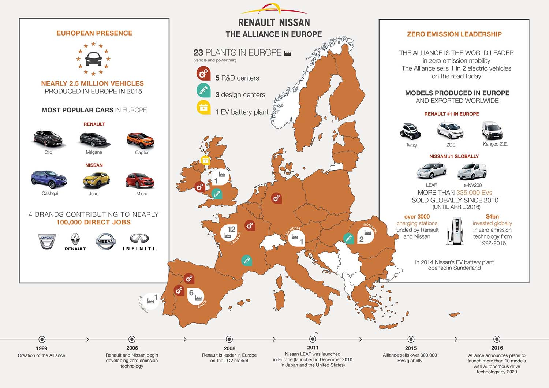 Infografía Alianza Renault-Nissan