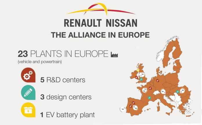 La Alianza Renault-Nissan en Europa