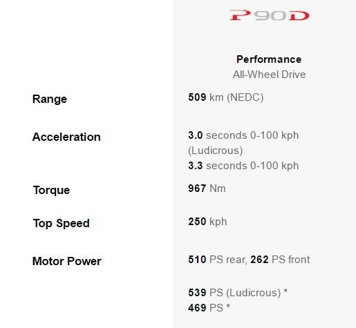Prestaciones del Tesla Model S P90D