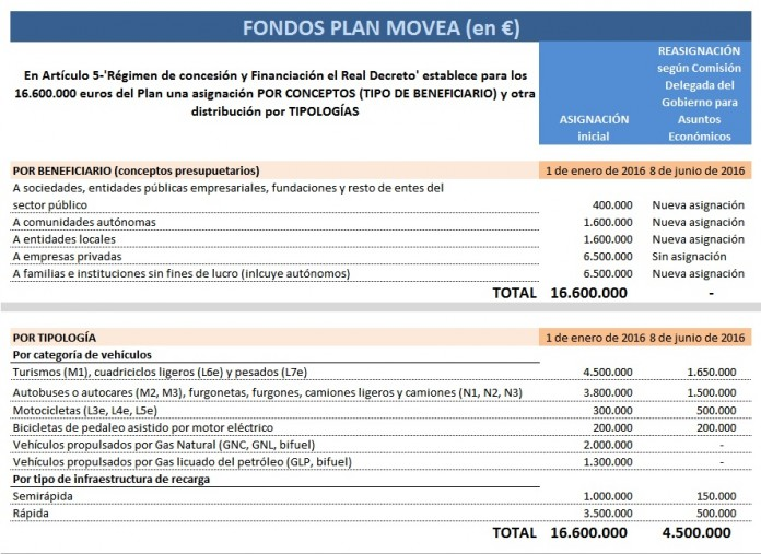 Reasignación del Plan Movea según la Comisión Delegada del Gobierno para asuntos económicos