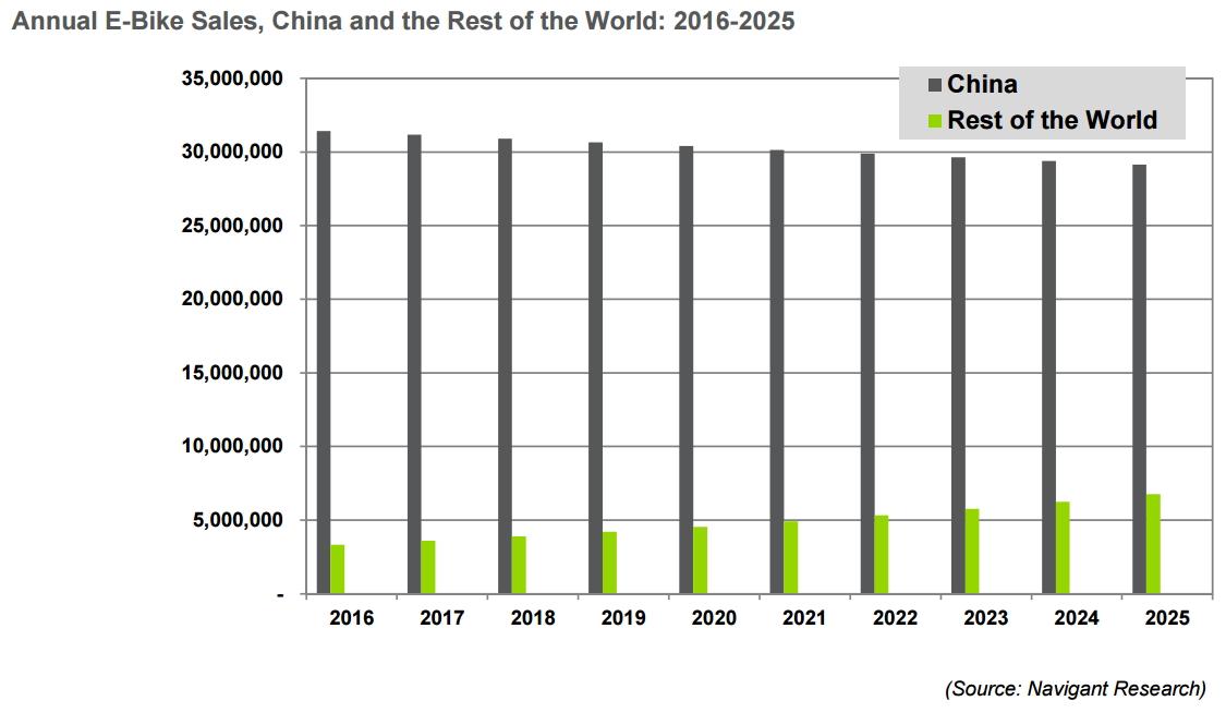 Tendencias del mercado mundial de la bicicleta eléctrica-Navigant Research
