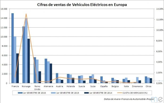 CIfras de ventas de vehículos eléctricos en Europa