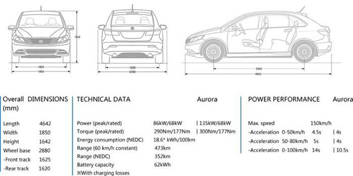 Características técnicas del Denza400 Aurora