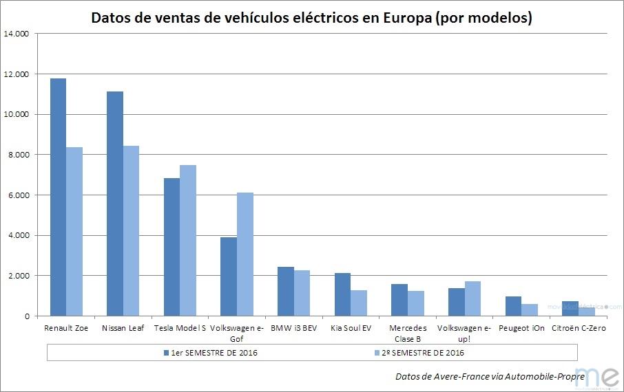 Datos de ventas por modelos de vehículos eléctricos en Europa