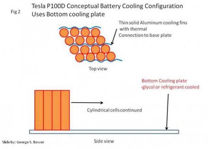 Nueva configuración del sistema de refigeración de la batería de 100 kWh de Tesla